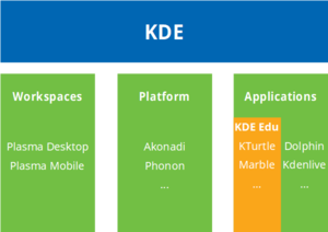 A diagram of the various aspects of the KDE Platform