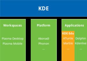 Dijagram različitih aspekata KDE platforme