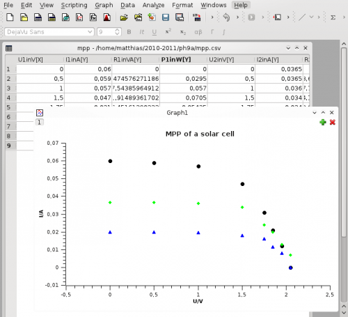 Simply plotting some data from a table.