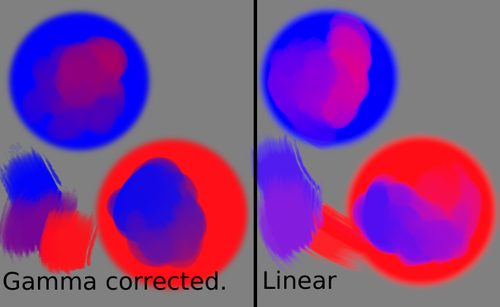 That's right, the 'muddying' of colours as is a common complaint by digital painters everywhere, is in fact, a gamma-corrected colourspace mucking up your colours. If you had been working in LAB to avoid this, be sure to try out a linear rgb colour space.